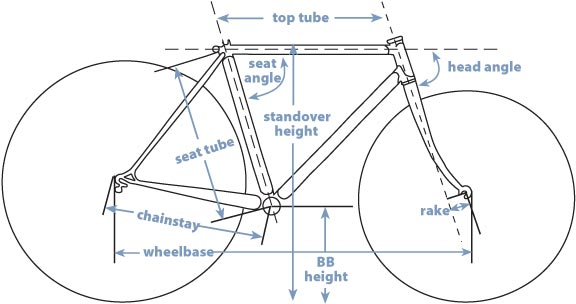 Schwinn Lightweight Frame Geometry The Classic And