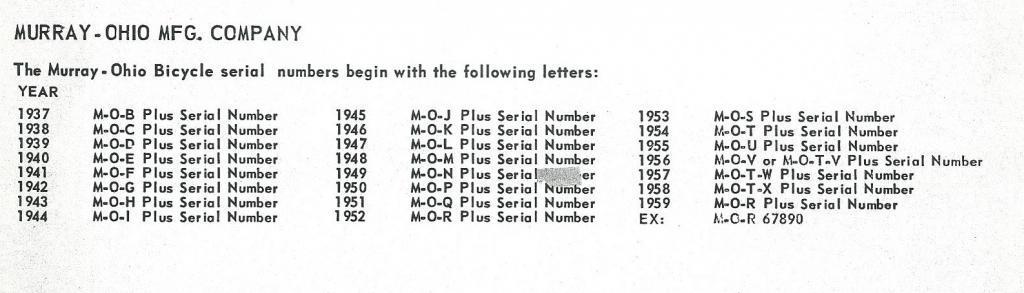 Murray serial chart.jpg